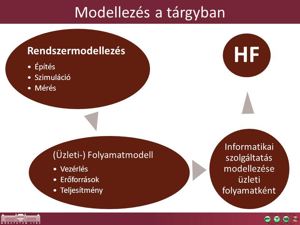 Modellezés a tárgyban Rendszermodellezés Építés Szimuláció Mérés (Üzleti-) Folyamatmodell Vezérlés Erőforrások Teljesítmény Informatikai szolgáltatás modellezése üzleti folyamatként HF