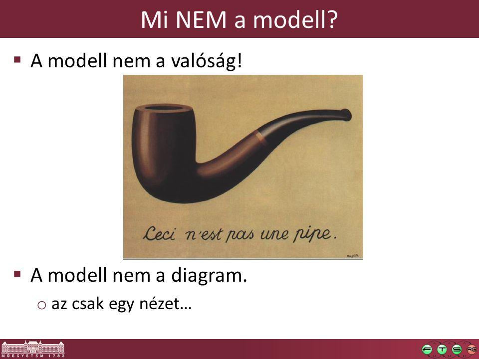 Mi NEM a modell?  A modell nem a valóság!  A modell nem a diagram. o az csak egy nézet…