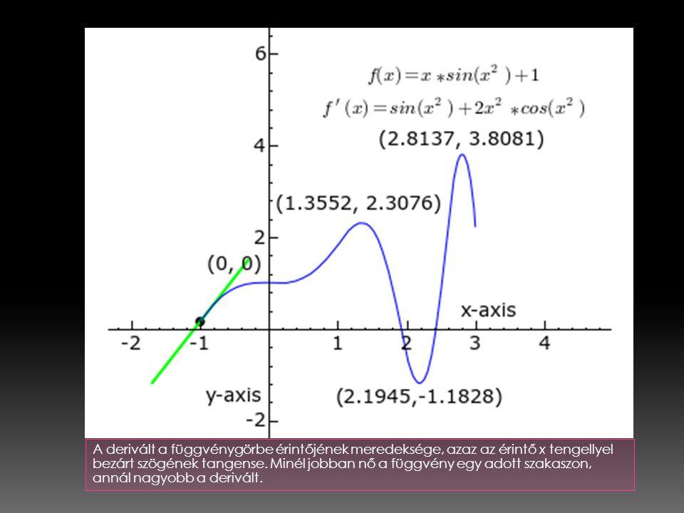 A derivált a függvénygörbe érintőjének meredeksége, azaz az érintő x tengellyel bezárt szögének tangense. Minél jobban nő a függvény egy adott szakasz