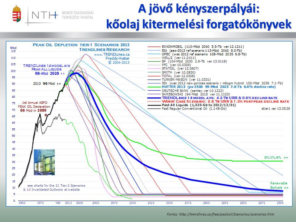 A jövő kényszerpályái: kőolaj kitermelési forgatókönyvek Forrás: http://trendlines.ca/free/peakoil/Scenarios/scenarios.htm