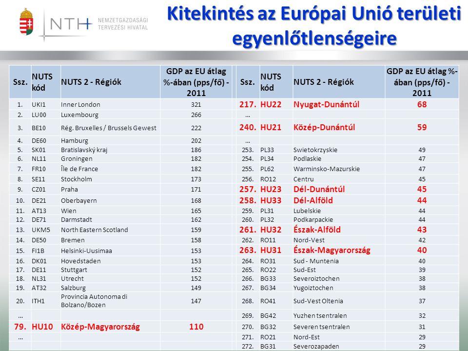 Ssz.NUTS kód NUTS 2 - Régiók GDP az EU átlag %-ában (pps/fő) - 2011 Ssz.