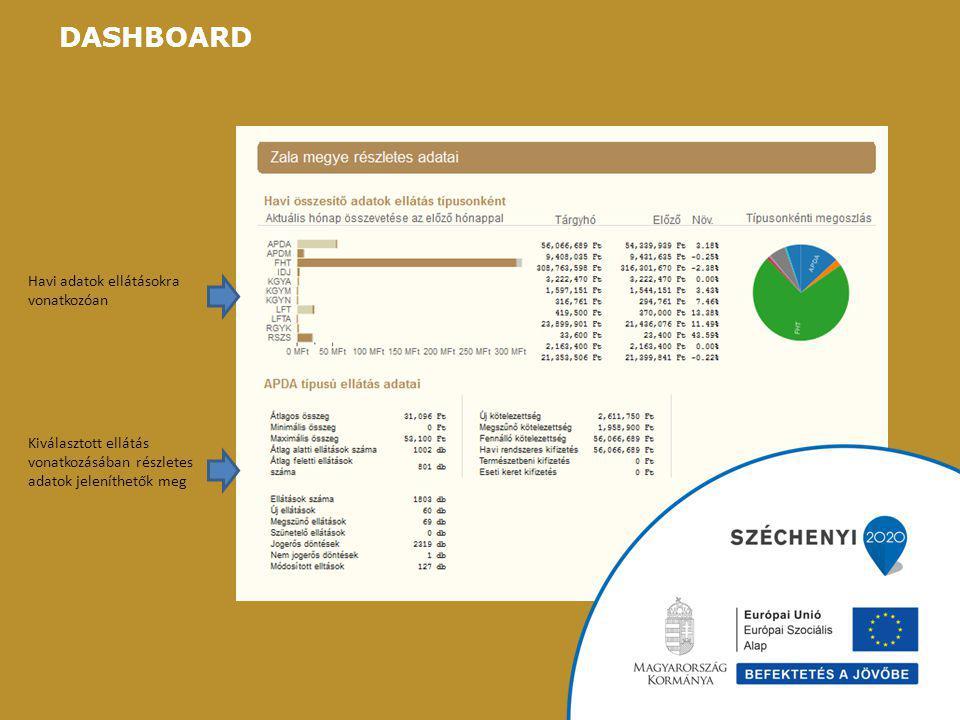 DASHBOARD Havi adatok ellátásokra vonatkozóan Kiválasztott ellátás vonatkozásában részletes adatok jeleníthetők meg