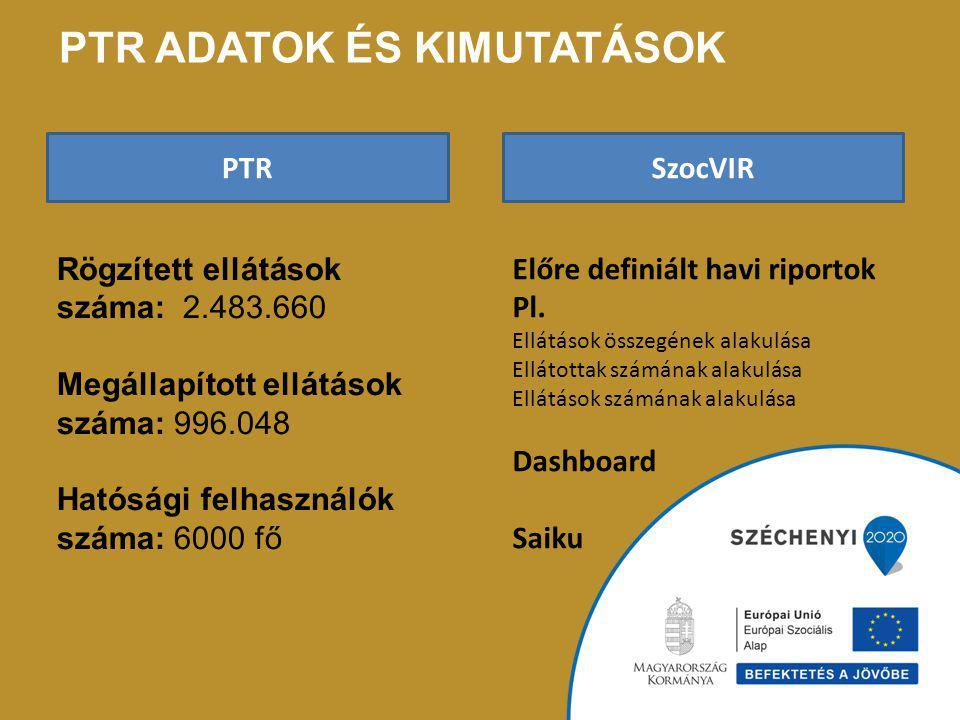 PTR ADATOK ÉS KIMUTATÁSOK Rögzített ellátások száma: 2.483.660 Megállapított ellátások száma: 996.048 Hatósági felhasználók száma: 6000 fő PTRSzocVIR Előre definiált havi riportok Pl.