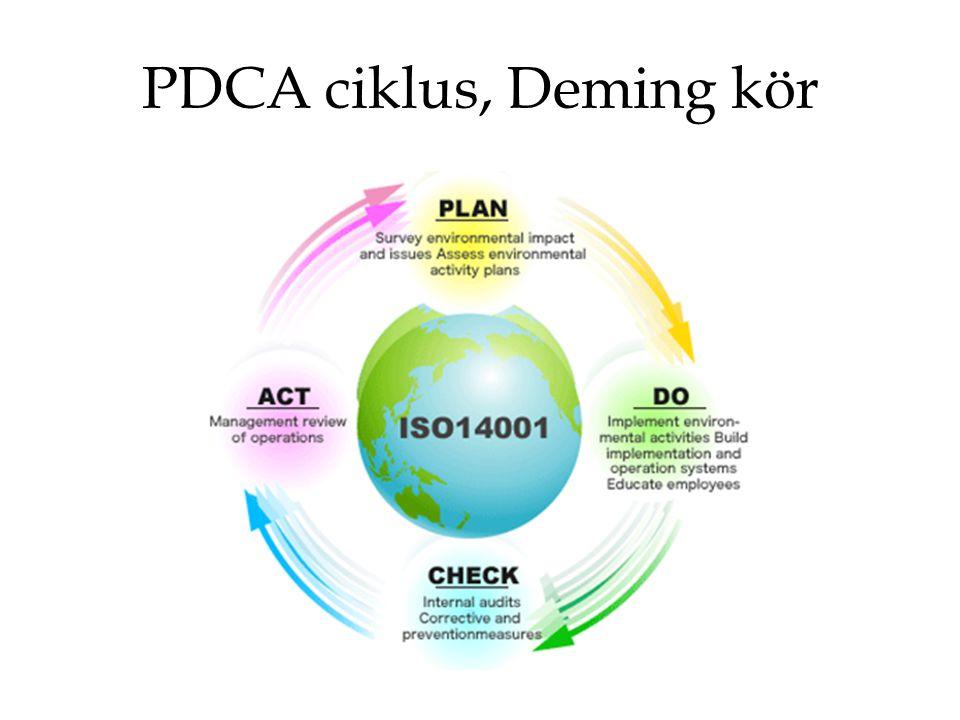 PDCA ciklus, Deming kör