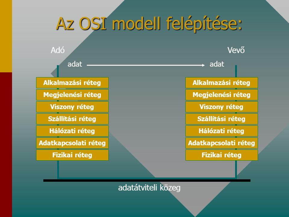 Az OSI modell felépítése: Alkalmazási réteg Megjelenési réteg Viszony réteg Szállítási réteg Hálózati réteg Adatkapcsolati réteg Fizikai réteg Alkalmazási réteg Megjelenési réteg Viszony réteg Szállítási réteg Hálózati réteg Adatkapcsolati réteg Fizikai réteg adatátviteli közeg AdóVevő adat