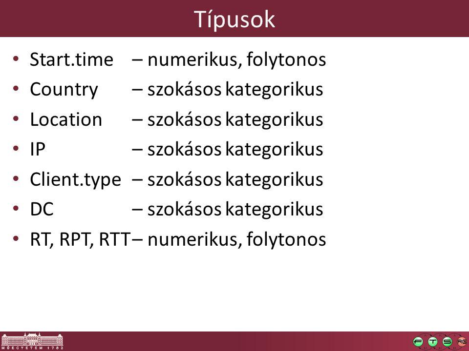 Típusok Start.time Country Location IP Client.type DC RT, RPT, RTT – numerikus, folytonos – szokásos kategorikus – numerikus, folytonos