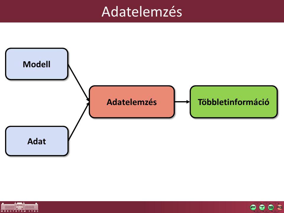 Adatelemzés Adat Modell Többletinformáció