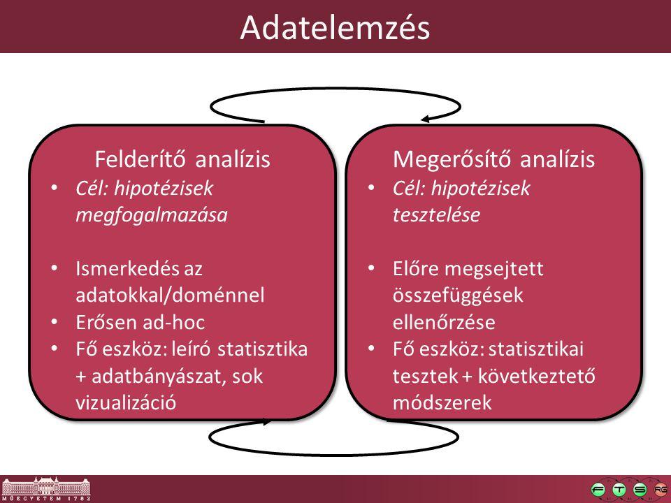 Adatelemzés Felderítő analízis Cél: hipotézisek megfogalmazása Ismerkedés az adatokkal/doménnel Erősen ad-hoc Fő eszköz: leíró statisztika + adatbányászat, sok vizualizáció Felderítő analízis Cél: hipotézisek megfogalmazása Ismerkedés az adatokkal/doménnel Erősen ad-hoc Fő eszköz: leíró statisztika + adatbányászat, sok vizualizáció Megerősítő analízis Cél: hipotézisek tesztelése Előre megsejtett összefüggések ellenőrzése Fő eszköz: statisztikai tesztek + következtető módszerek Megerősítő analízis Cél: hipotézisek tesztelése Előre megsejtett összefüggések ellenőrzése Fő eszköz: statisztikai tesztek + következtető módszerek