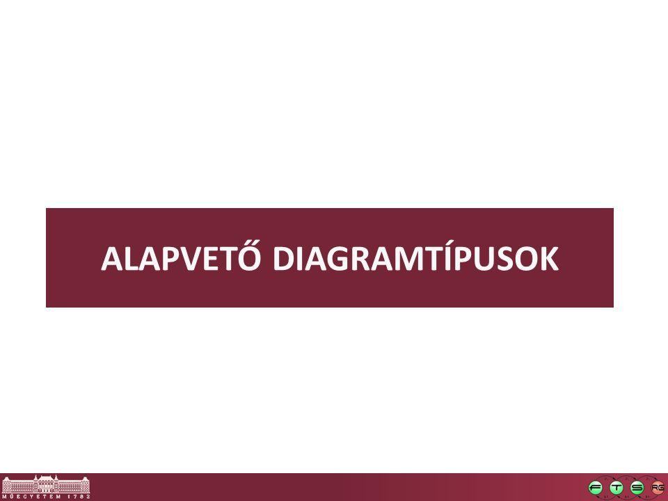 ALAPVETŐ DIAGRAMTÍPUSOK