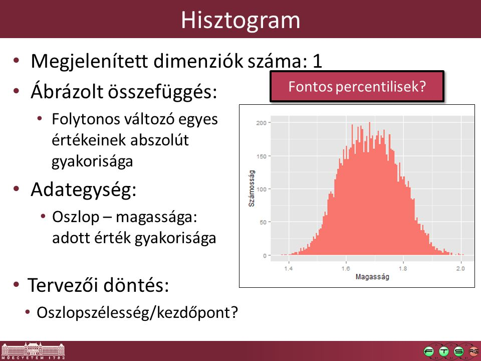 Hisztogram Megjelenített dimenziók száma: 1 Ábrázolt összefüggés: Folytonos változó egyes értékeinek abszolút gyakorisága Adategység: Oszlop – magassága: adott érték gyakorisága Tervezői döntés: Oszlopszélesség/kezdőpont.