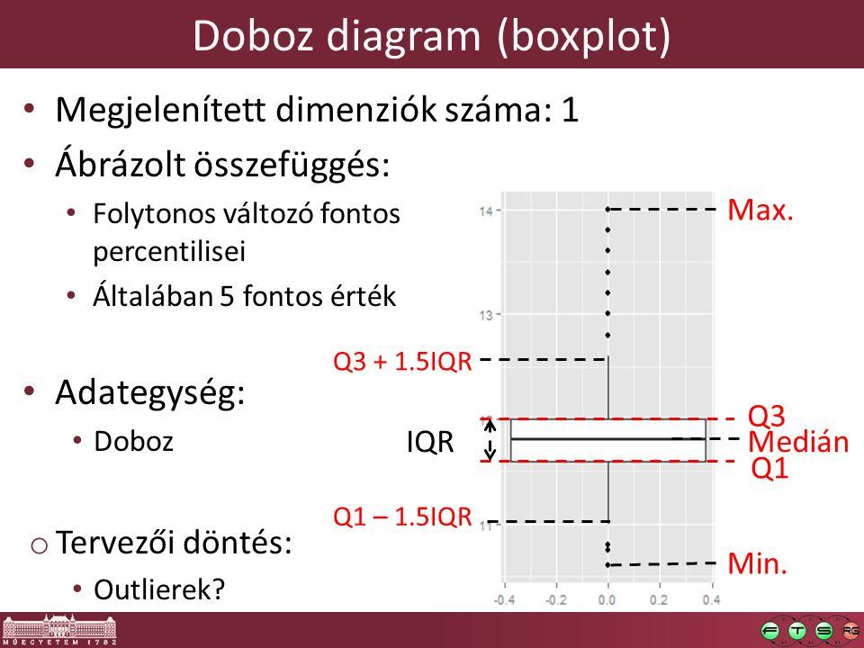 Doboz diagram (boxplot) Megjelenített dimenziók száma: 1 Ábrázolt összefüggés: Folytonos változó fontos percentilisei Általában 5 fontos érték Adategység: Doboz o Tervezői döntés: Outlierek.