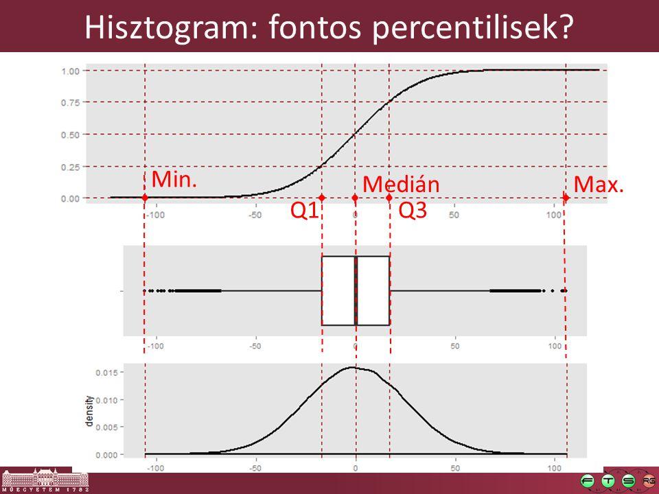 Hisztogram: fontos percentilisek Q3 Medián Q1 Max. Min.