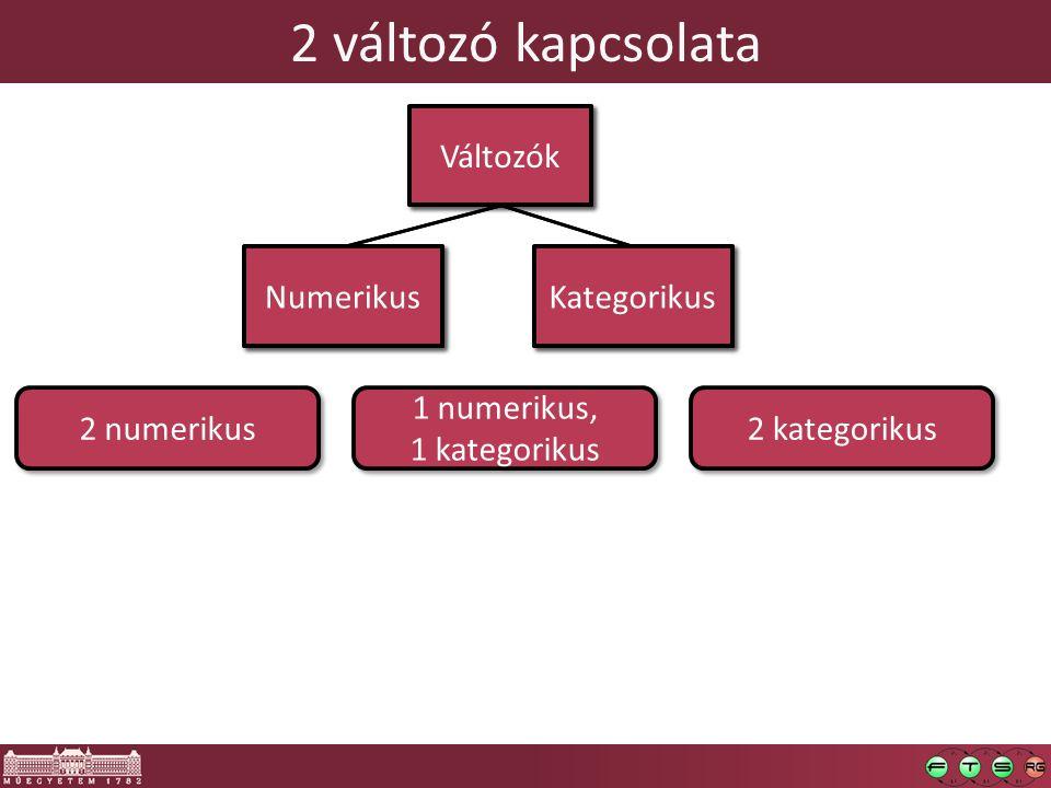 2 változó kapcsolata Változók Numerikus Kategorikus Változók Numerikus Kategorikus 2 numerikus 2 kategorikus 1 numerikus, 1 kategorikus