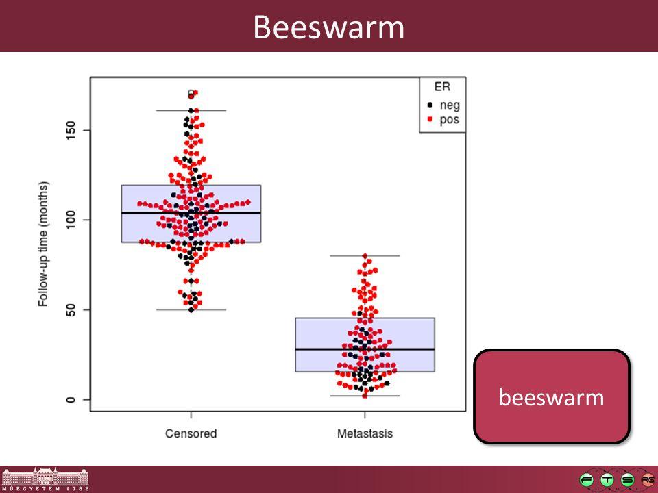 Beeswarm beeswarm