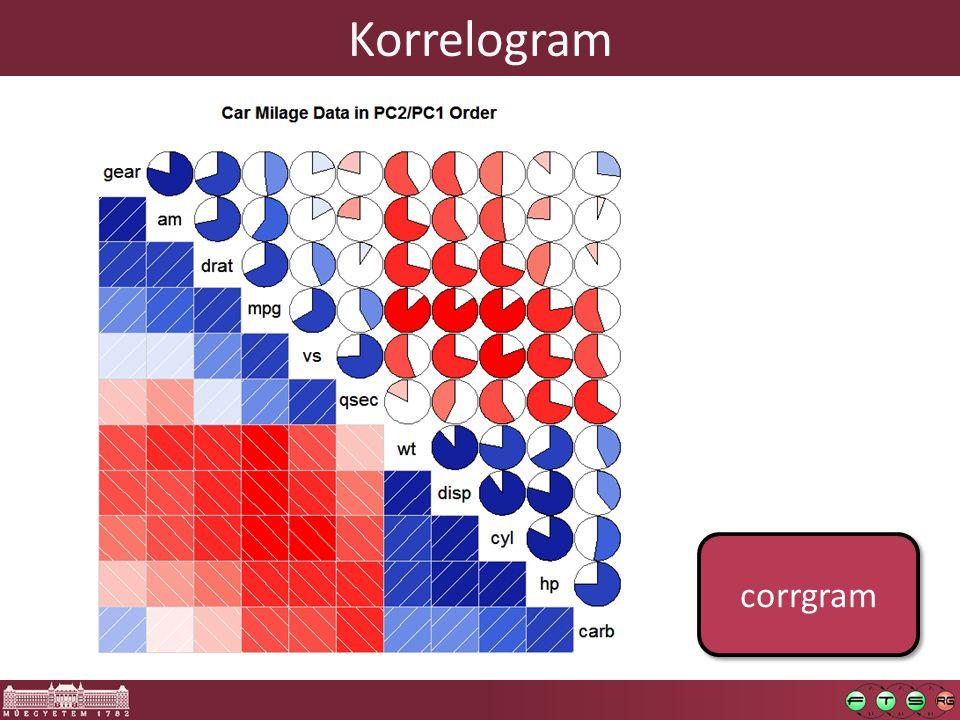 Korrelogram corrgram