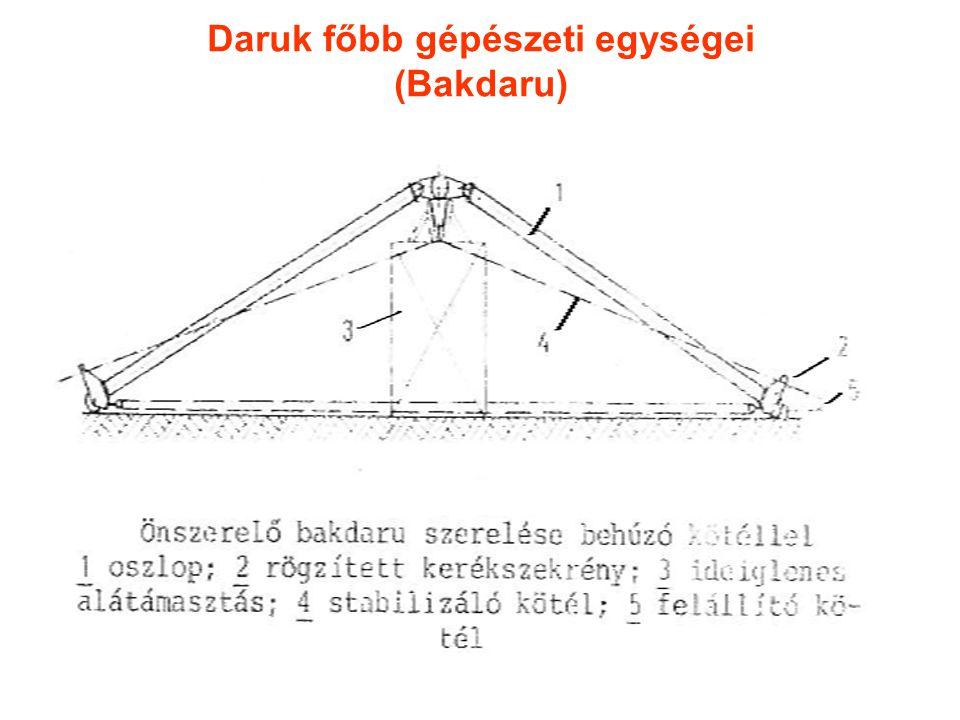 Daruk főbb gépészeti egységei (Bakdaru)