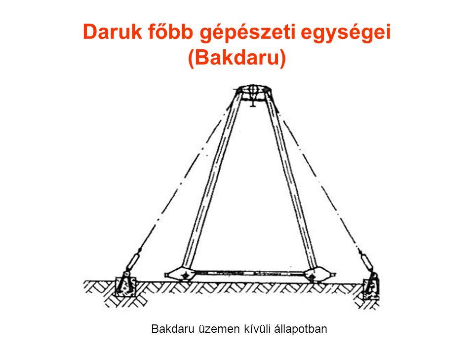 Daruk főbb gépészeti egységei (Bakdaru) Bakdaru üzemen kívüli állapotban