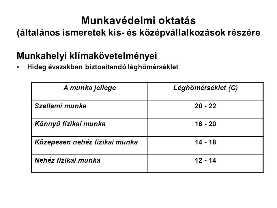 Munkavédelmi oktatás (általános ismeretek kis- és középvállalkozások részére Munkahelyi klímakövetelményei Hideg évszakban biztosítandó léghőmérséklet A munka jellegeLéghőmérséklet (C) Szellemi munka20 - 22 Könnyű fizikai munka18 - 20 Közepesen nehéz fizikai munka14 - 18 Nehéz fizikai munka12 - 14