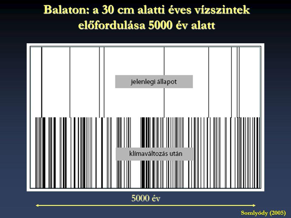 Balaton: a 30 cm alatti éves vízszintek előfordulása 5000 év alatt 5000 év Somlyódy (2005)