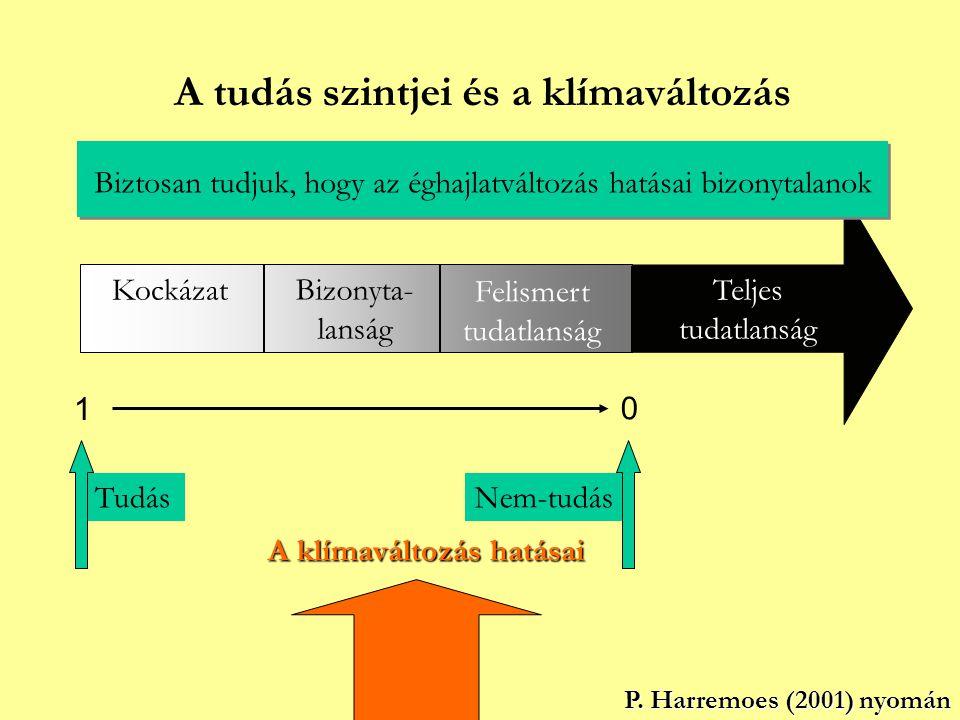A tudás szintjei és a klímaváltozás TudásNem-tudás 0 1 Teljes tudatlanság KockázatBizonyta- lanság Felismert tudatlanság P. Harremoes (2001) nyomán P.
