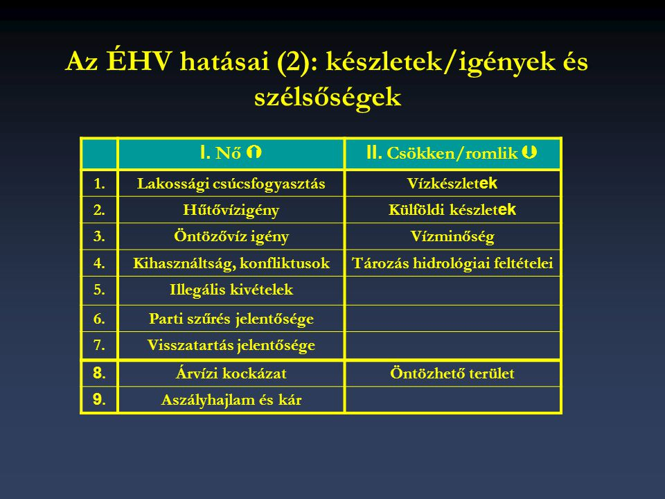 Az ÉHV hatásai (2): készletek/igények és szélsőségek I. Nő  II. Csökken/romlik  1.Lakossági csúcsfogyasztásVízkészlet ek 2.HűtővízigényKülföldi kész