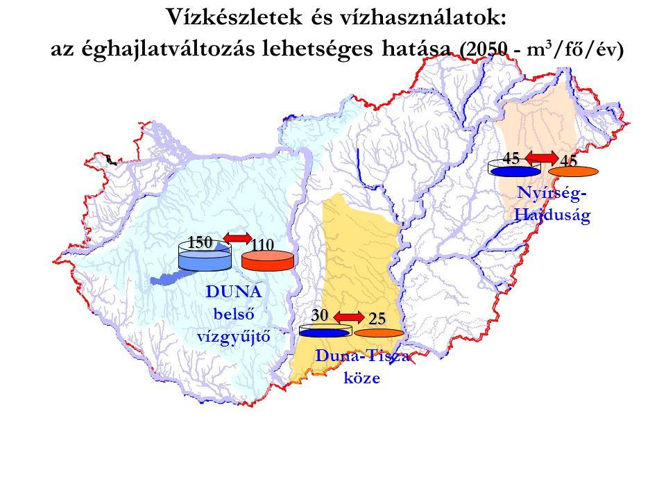 150 110 DUNA belső vízgyűjtő Vízkészletek és vízhasználatok: az éghajlatváltozás lehetséges hatása (2050 - m 3 /fő/év) 30 Duna-Tisza köze 25 Nyírség- Hajduság 45 45