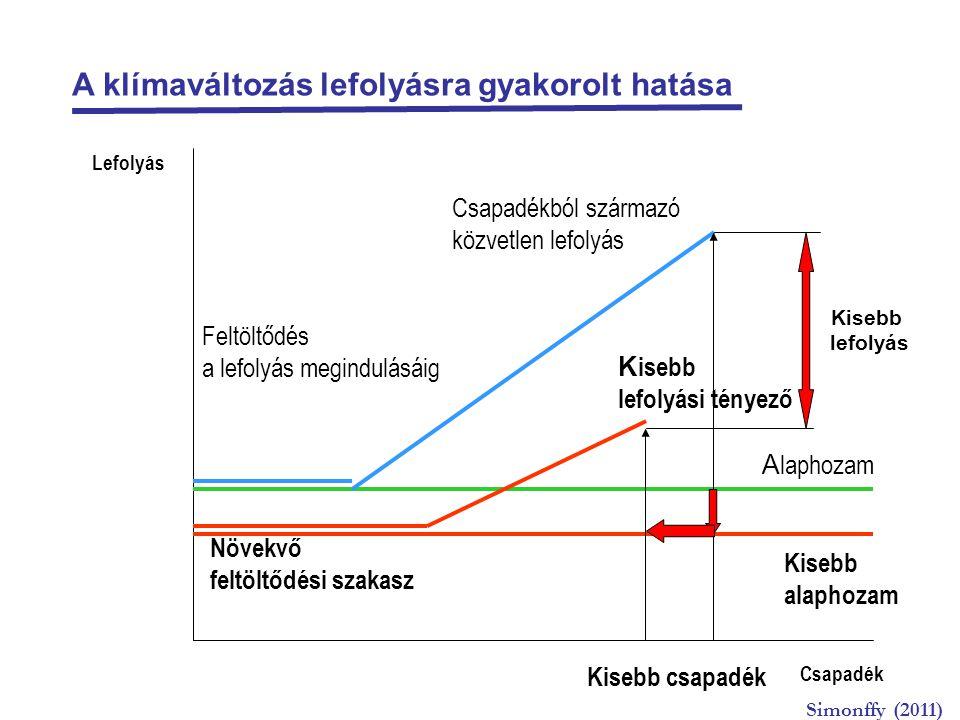 A klímaváltozás lefolyásra gyakorolt hatása Csapadék A laphozam Csapadékból származó közvetlen lefolyás Növekvő feltöltődési szakasz K isebb lefolyási tényező Kisebb alaphozam Feltöltődés a lefolyás megindulásáig Kisebb csapadék Lefolyás Kisebb lefolyás Simonffy (2011)