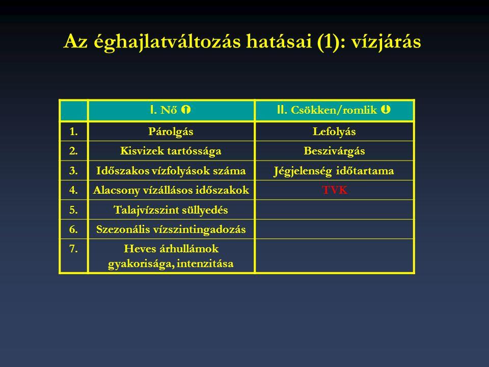 Az éghajlatváltozás hatásai (1): vízjárás I. Nő  II. Csökken/romlik  1.PárolgásLefolyás 2.Kisvizek tartósságaBeszivárgás 3.Időszakos vízfolyások szá