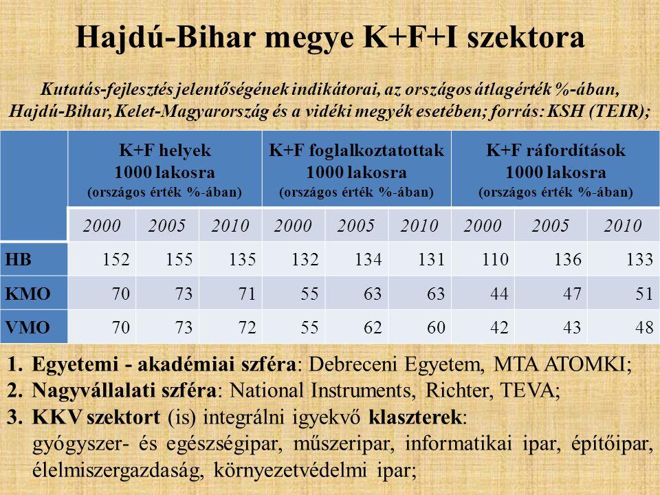 Hajdú-Bihar megye K+F+I szektora K+F helyek 1000 lakosra (országos érték %-ában) K+F foglalkoztatottak 1000 lakosra (országos érték %-ában) K+F ráfordítások 1000 lakosra (országos érték %-ában) 200020052010200020052010200020052010 HB152155135132134131110136133 KMO7073715563 444751 VMO707372556260424348 Kutatás-fejlesztés jelentőségének indikátorai, az országos átlagérték %-ában, Hajdú-Bihar, Kelet-Magyarország és a vidéki megyék esetében; forrás: KSH (TEIR); 1.Egyetemi - akadémiai szféra: Debreceni Egyetem, MTA ATOMKI; 2.Nagyvállalati szféra: National Instruments, Richter, TEVA; 3.KKV szektort (is) integrálni igyekvő klaszterek: gyógyszer- és egészségipar, műszeripar, informatikai ipar, építőipar, élelmiszergazdaság, környezetvédelmi ipar;
