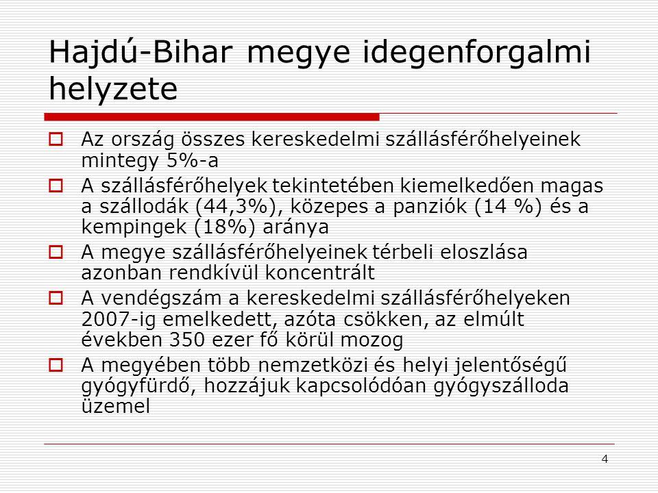 Vendégéjszakák száma Hajdú-Bihar megyében (2010) forrás: KSH 5