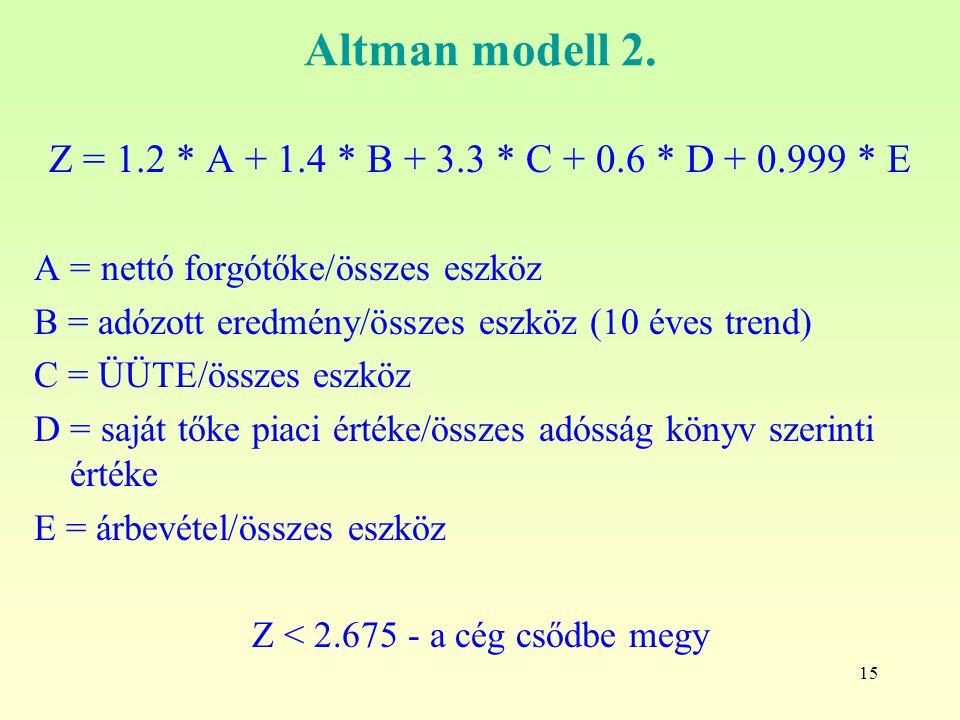 15 Altman modell 2.