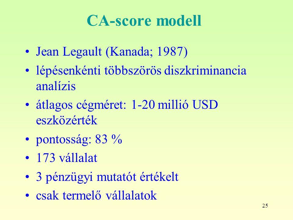 25 CA-score modell Jean Legault (Kanada; 1987) lépésenkénti többszörös diszkriminancia analízis átlagos cégméret: 1-20 millió USD eszközérték pontosság: 83 % 173 vállalat 3 pénzügyi mutatót értékelt csak termelő vállalatok