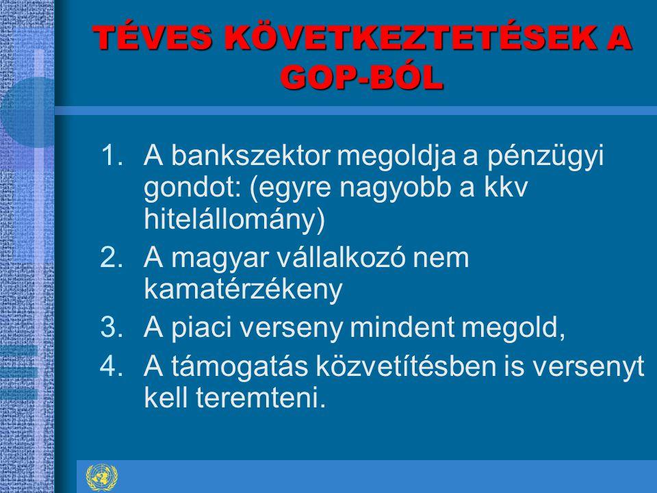 TÉVES KÖVETKEZTETÉSEK A GOP-BÓL 1.A bankszektor megoldja a pénzügyi gondot: (egyre nagyobb a kkv hitelállomány) 2.A magyar vállalkozó nem kamatérzékeny 3.A piaci verseny mindent megold, 4.A támogatás közvetítésben is versenyt kell teremteni.