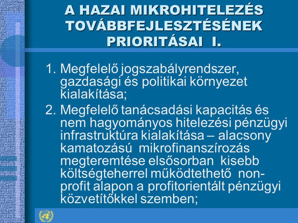 A HAZAI MIKROHITELEZÉS TOVÁBBFEJLESZTÉSÉNEK PRIORITÁSAI I. 1.Megfelelő jogszabályrendszer, gazdasági és politikai környezet kialakítása; 2.Megfelelő t