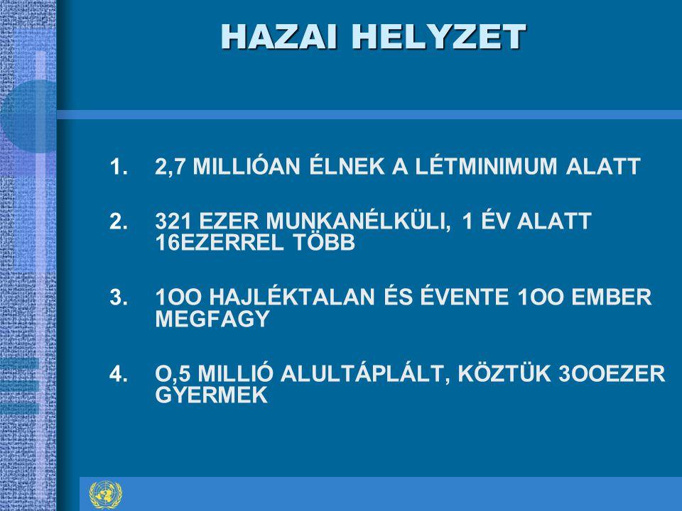 HAZAI HELYZET 1.2,7 MILLIÓAN ÉLNEK A LÉTMINIMUM ALATT 2.321 EZER MUNKANÉLKÜLI, 1 ÉV ALATT 16EZERREL TÖBB 3.1OO HAJLÉKTALAN ÉS ÉVENTE 1OO EMBER MEGFAGY