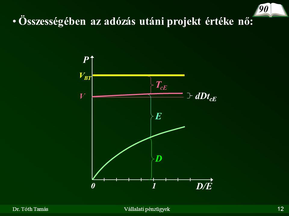Dr. Tóth TamásVállalati pénzügyek12 D/E 10 P V BT D E T cE 90 V Összességében az adózás utáni projekt értéke nő: dDt cE