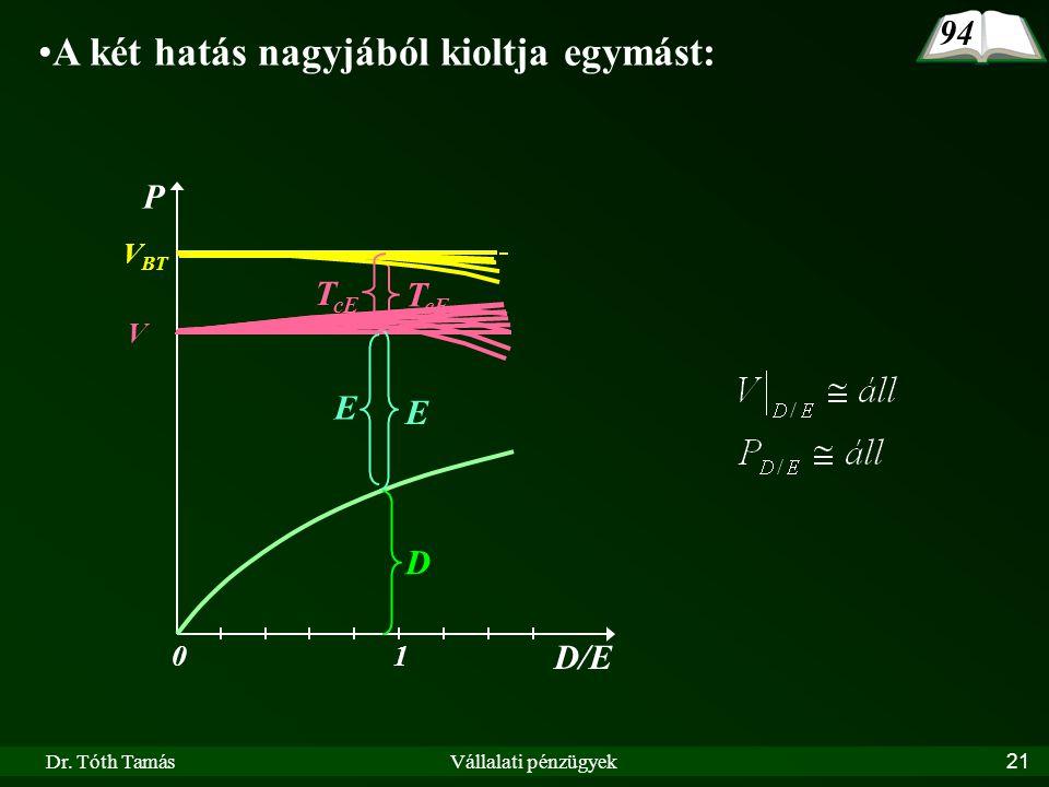 Dr. Tóth TamásVállalati pénzügyek21 94 A két hatás nagyjából kioltja egymást: D/E 10 P V BT D V E T cE E