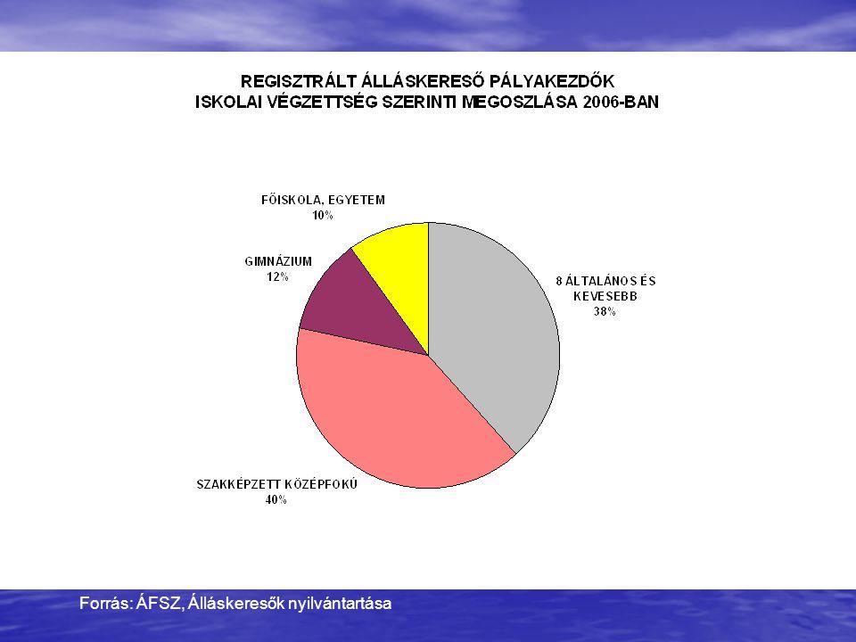 Forrás: ÁFSZ, Álláskeresők nyilvántartása