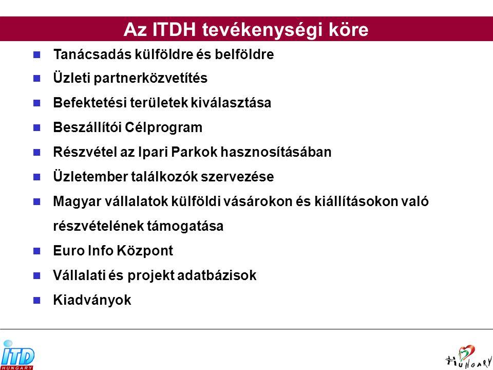 Tanácsadás külföldre és belföldre Üzleti partnerközvetítés Befektetési területek kiválasztása Beszállítói Célprogram Részvétel az Ipari Parkok hasznosításában Üzletember találkozók szervezése Magyar vállalatok külföldi vásárokon és kiállításokon való részvételének támogatása Euro Info Központ Vállalati és projekt adatbázisok Kiadványok Az ITDH tevékenységi köre