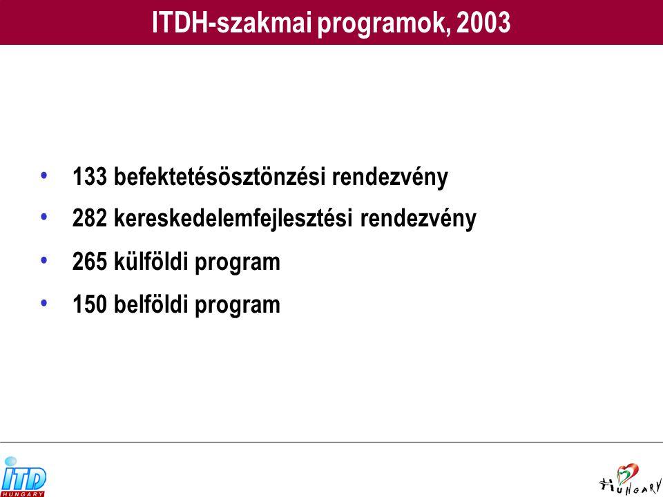 ITDH-szakmai programok, 2003 133 befektetésösztönzési rendezvény 282 kereskedelemfejlesztési rendezvény 265 külföldi program 150 belföldi program