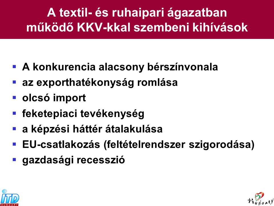A textil- és divatipar súlya a magyar gazdaságban, 2003 (27.) (29.)(31.)(35.) Forrás: KSH  Textiláru, bőrtermék és lábbeli gyártása folyó áron: 377, 832 millió forint az össz-ipari termelés 2,6%-a  legfontosabb termékek: – Pamutszövet (200 g/m²-nél kisebb tömegű) – Ágynemű szövött anyagból – Férfi- és fiúöltöny – Női és lánykakosztüm – Alsóruházat kötött anyagból – Férfi-, női és gyermeklábbeli bőrből