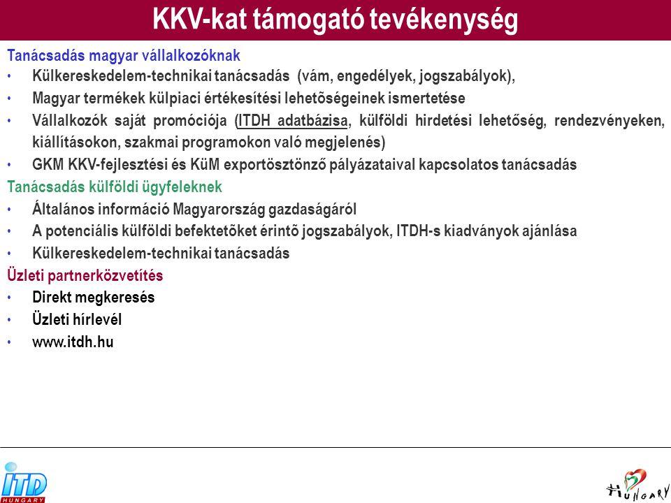 KKV-kat támogató tevékenység Tanácsadás magyar vállalkozóknak Külkereskedelem-technikai tanácsadás (vám, engedélyek, jogszabályok), Magyar termékek külpiaci értékesítési lehetõségeinek ismertetése Vállalkozók saját promóciója (ITDH adatbázisa, külföldi hirdetési lehetőség, rendezvényeken, kiállításokon, szakmai programokon való megjelenés) GKM KKV-fejlesztési és KüM exportösztönző pályázataival kapcsolatos tanácsadás Tanácsadás külföldi ügyfeleknek Általános információ Magyarország gazdaságáról A potenciális külföldi befektetõket érintõ jogszabályok, ITDH-s kiadványok ajánlása Külkereskedelem-technikai tanácsadás Üzleti partnerközvetítés Direkt megkeresés Üzleti hírlevél www.itdh.hu