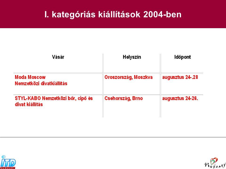 I. kategóriás kiállítások 2004-ben