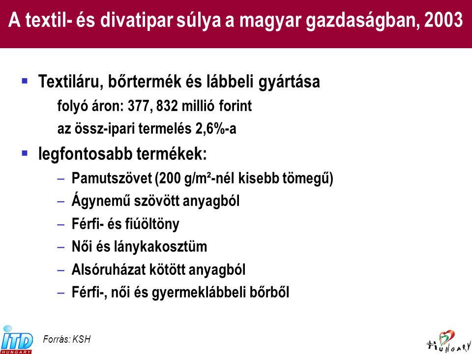 Textil- és divatipari export, 2003 (27.) (29.)(31.)(35.) Forrás: KSH 253e Ft 273e Ft