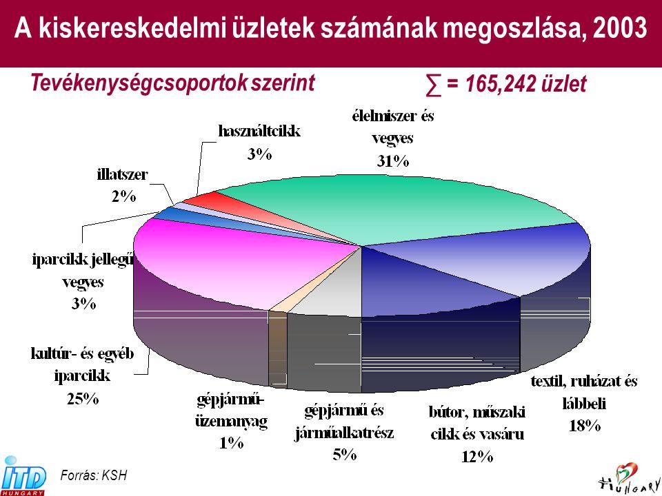 A kiskereskedelmi üzletek számának megoszlása, 2003 (27.) (29.)(31.)(35.) Forrás: KSH Tevékenységcsoportok szerint ∑ = 165,242 üzlet