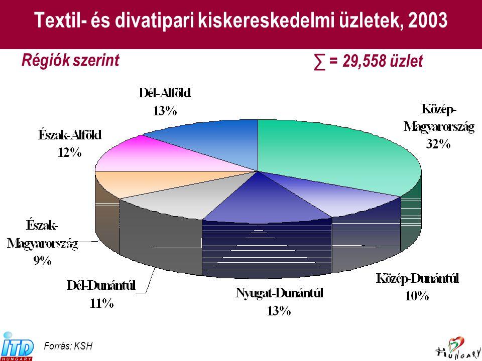Textil- és divatipari kiskereskedelmi üzletek, 2003 (27.) Forrás: KSH Régiók szerint ∑ = 29,558 üzlet