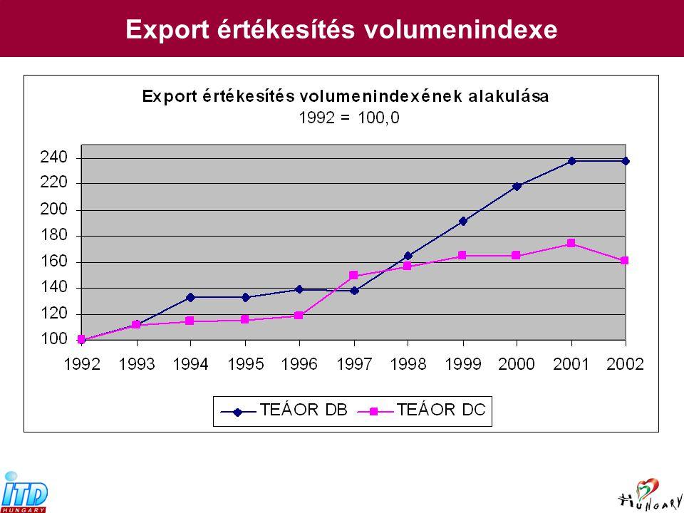 Export értékesítés volumenindexe