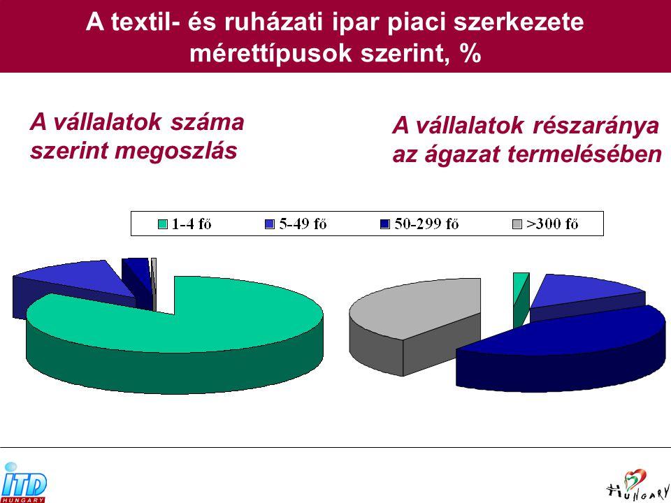 A textil- és ruházati ipar piaci szerkezete mérettípusok szerint, % A vállalatok száma szerint megoszlás A vállalatok részaránya az ágazat termelésében