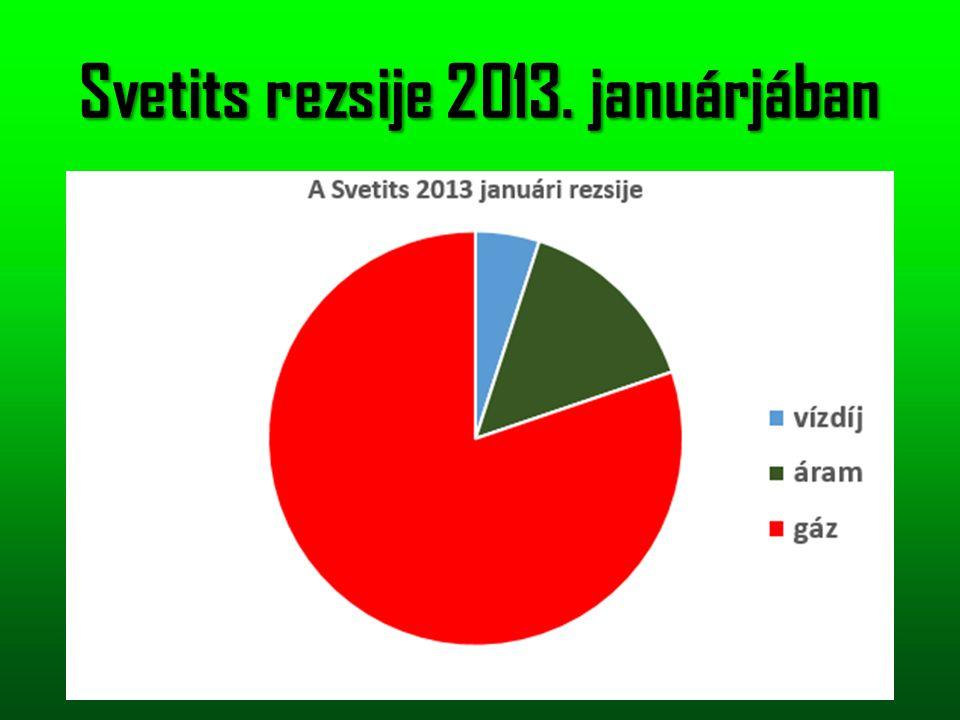 Svetits rezsije 2013. januárjában