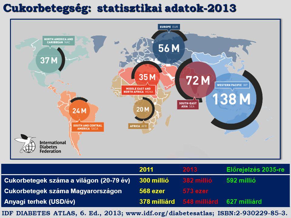 20112013Előrejelzés 2035-re Cukorbetegek száma a világon (20-79 év)300 millió382 millió592 millió Cukorbetegek száma Magyarországon568 ezer573 ezer An